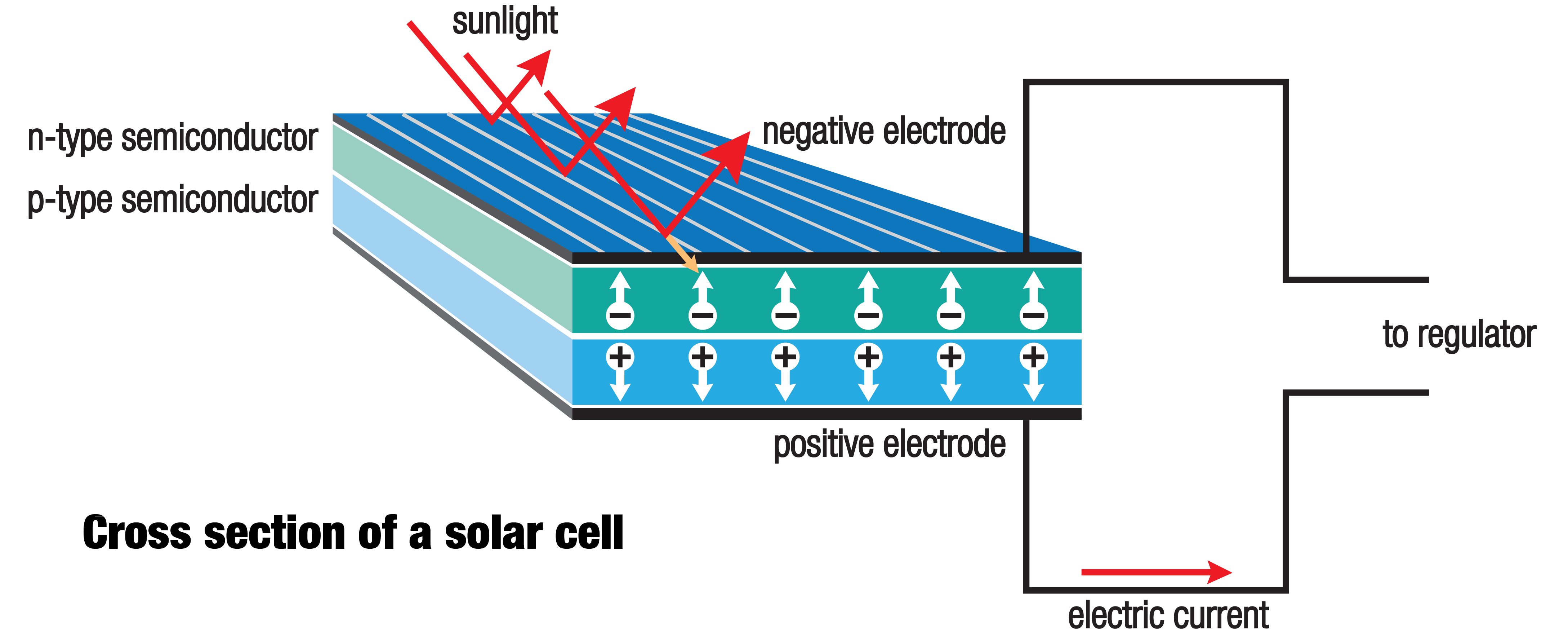 a solar cell the photovoltaic cell essay Photovoltaic cells as sources of clean energy essay -  in thick solar cells the  diffusion length of minority carriers must be large compared to the cell thickness.